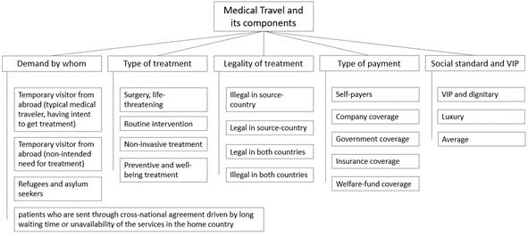 Medical travel components